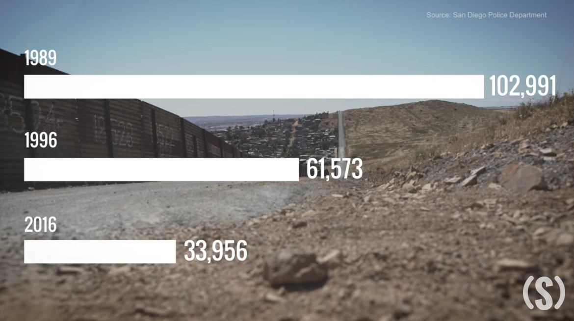Bad Chart Thursday: Crime-Fighting Border Walls Cause Cancer